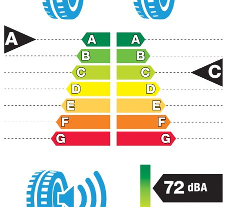 Etiqueta normativa neumáticos 2016