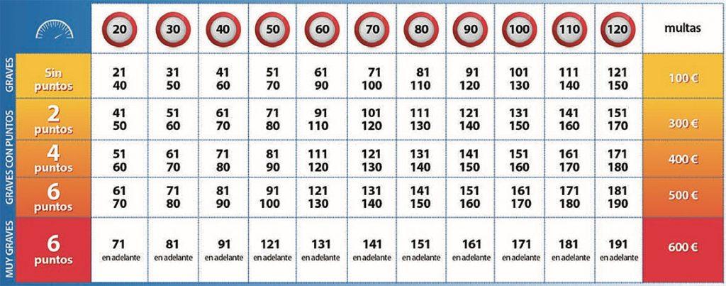 tabla multas por velocidad y perdida de puntos